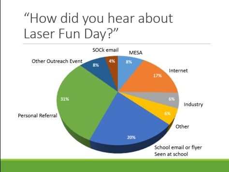 How visitors found out about Laser Fun Day