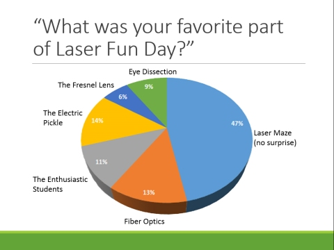 The visitors made a good choice when asked about their favorite part of the event